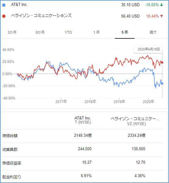 At&t 株価